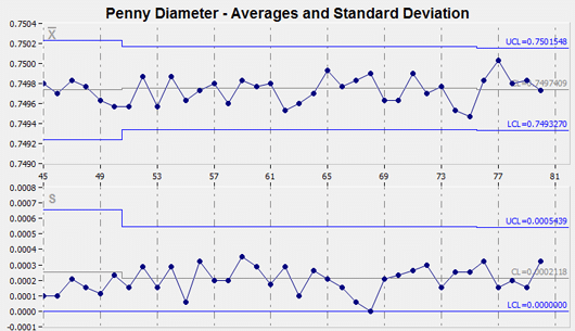 SPC Averages and Standard Deviation chart