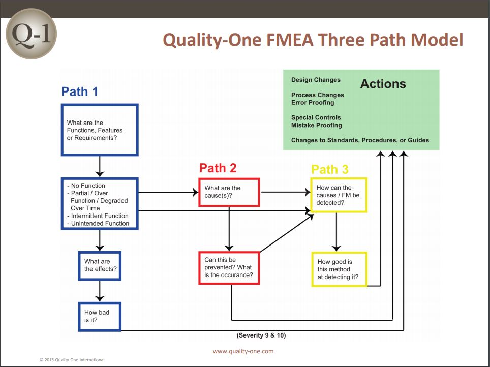 FMEA Pathway 1