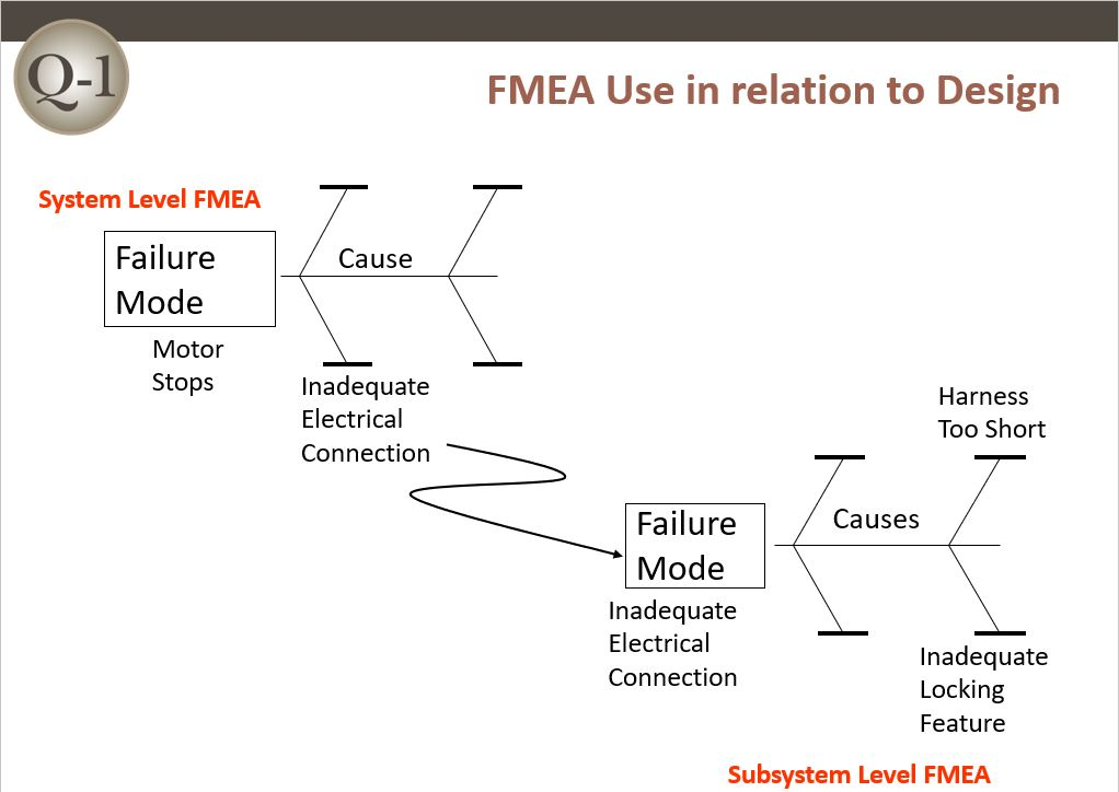 System Subsystem FMEA